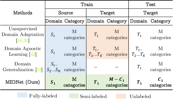 Figure 3 for Learning Cross-domain Generalizable Features by Representation Disentanglement