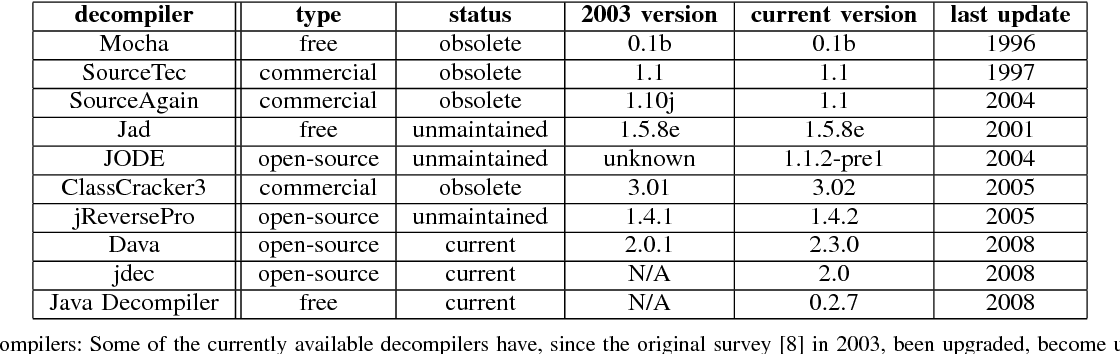 An Evaluation of Current Java Bytecode Decompilers - Semantic Scholar