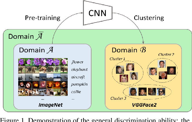 Figure 1 for Effective Domain Knowledge Transfer with Soft Fine-tuning