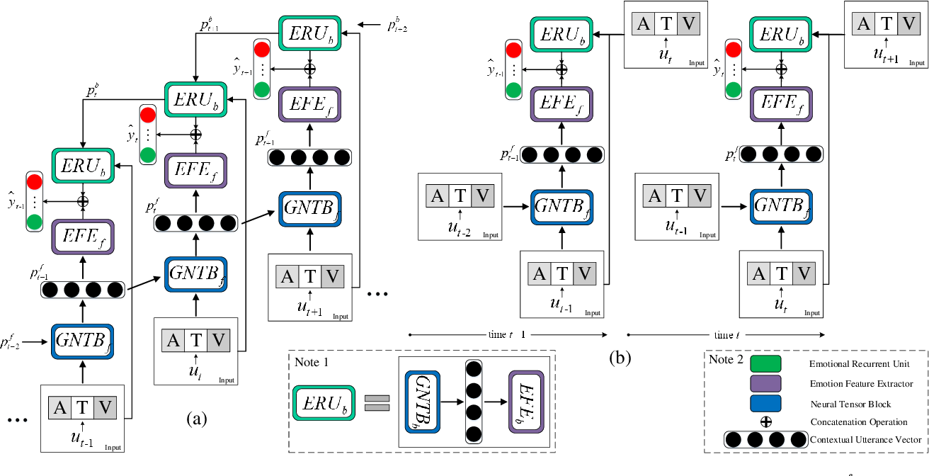 Figure 2 for BiERU: Bidirectional Emotional Recurrent Unit for Conversational Sentiment Analysis