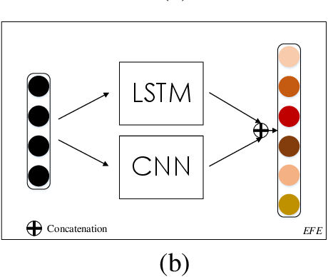 Figure 3 for BiERU: Bidirectional Emotional Recurrent Unit for Conversational Sentiment Analysis