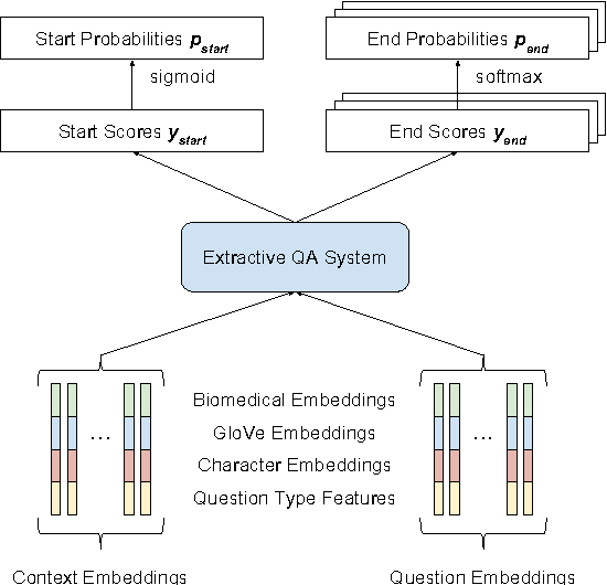 Figure 1 for Neural Domain Adaptation for Biomedical Question Answering