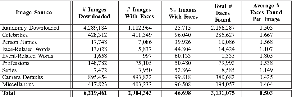 FaceTracer: A Search Engine for Large Collections of Images