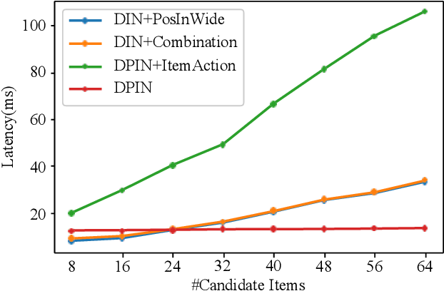 Figure 3 for Deep Position-wise Interaction Network for CTR Prediction