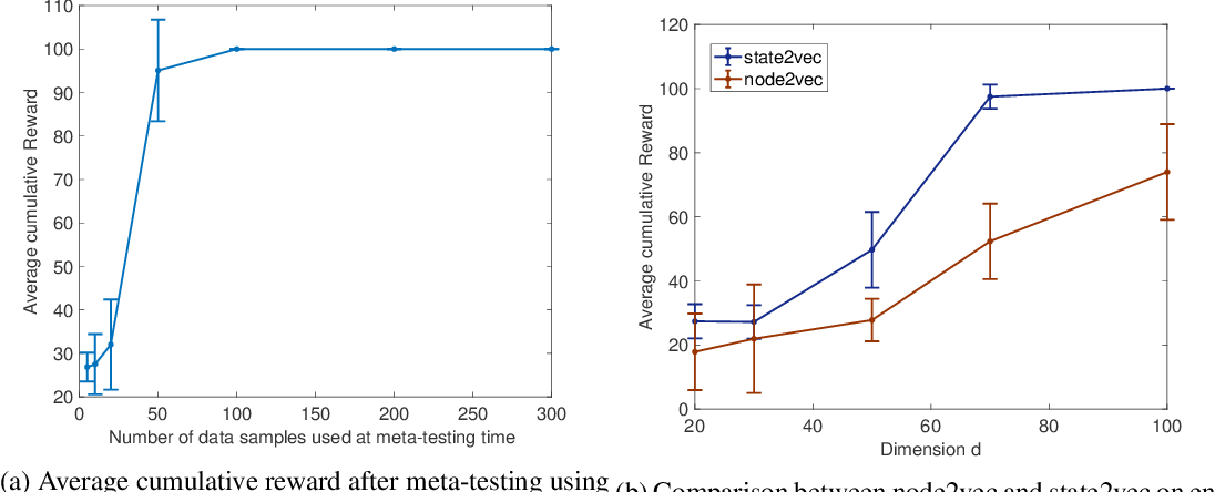 Figure 4 for State2vec: Off-Policy Successor Features Approximators