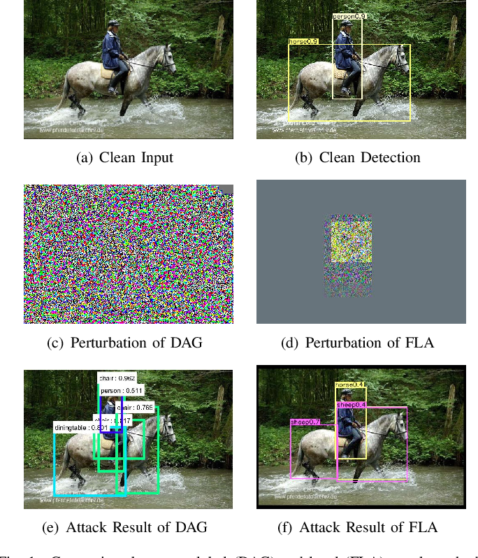 Figure 1 for Fast Local Attack: Generating Local Adversarial Examples for Object Detectors
