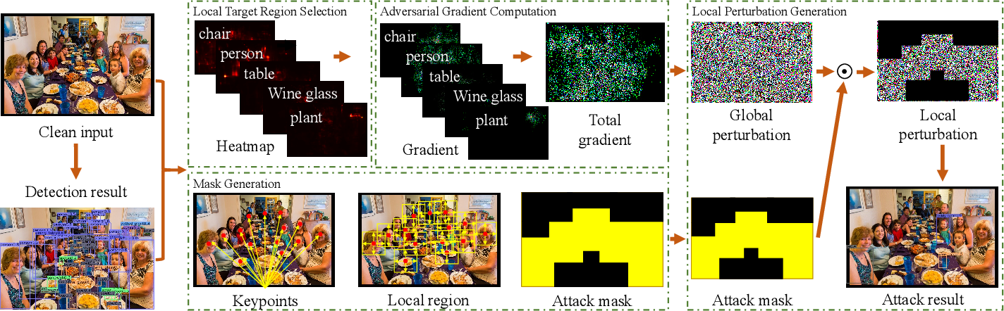 Figure 2 for Fast Local Attack: Generating Local Adversarial Examples for Object Detectors