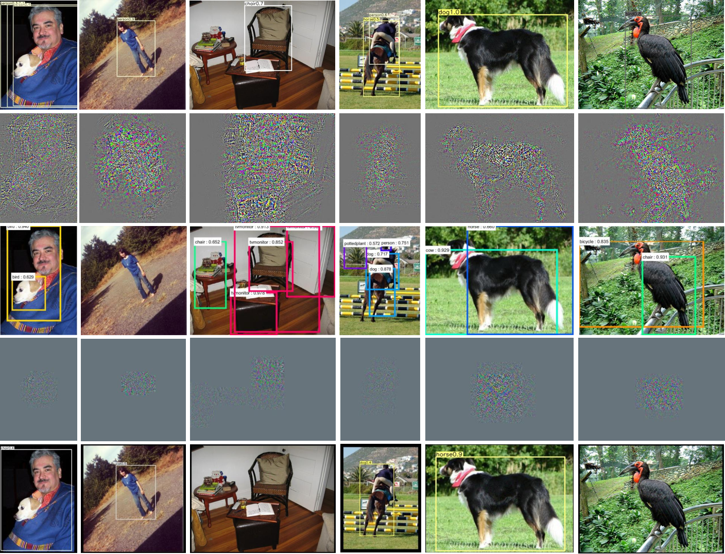 Figure 3 for Fast Local Attack: Generating Local Adversarial Examples for Object Detectors