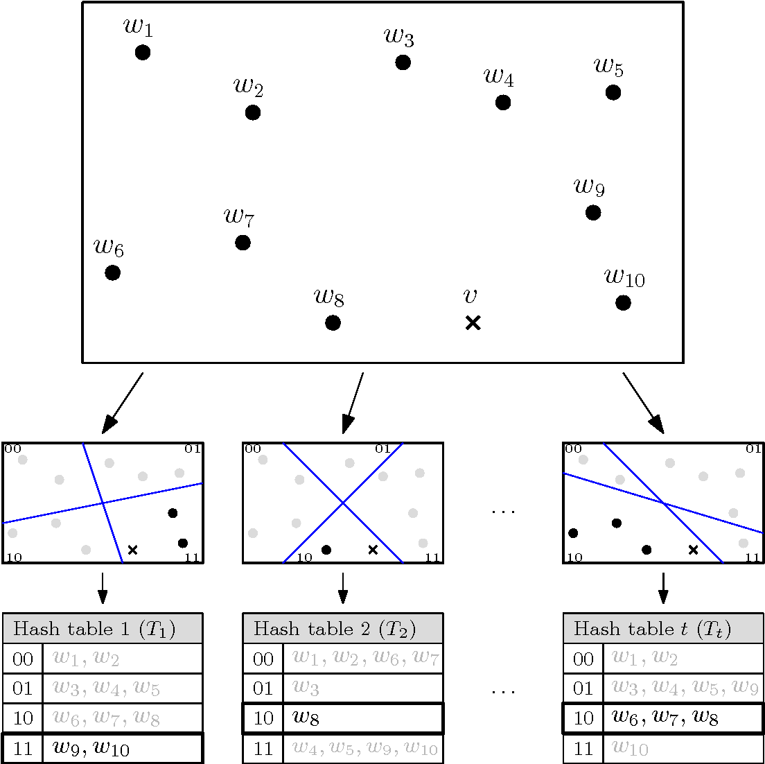 Figure 2 from Sieving for shortest vectors in lattices using