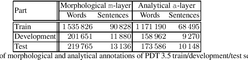 Figure 1 for Czech Text Processing with Contextual Embeddings: POS Tagging, Lemmatization, Parsing and NER
