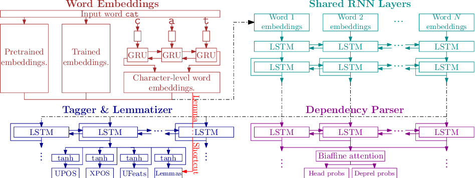 Figure 2 for Czech Text Processing with Contextual Embeddings: POS Tagging, Lemmatization, Parsing and NER