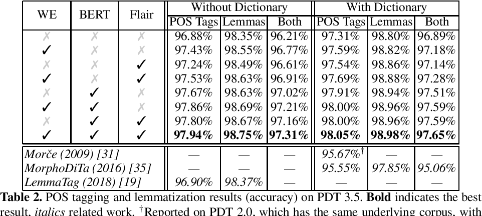 Figure 3 for Czech Text Processing with Contextual Embeddings: POS Tagging, Lemmatization, Parsing and NER