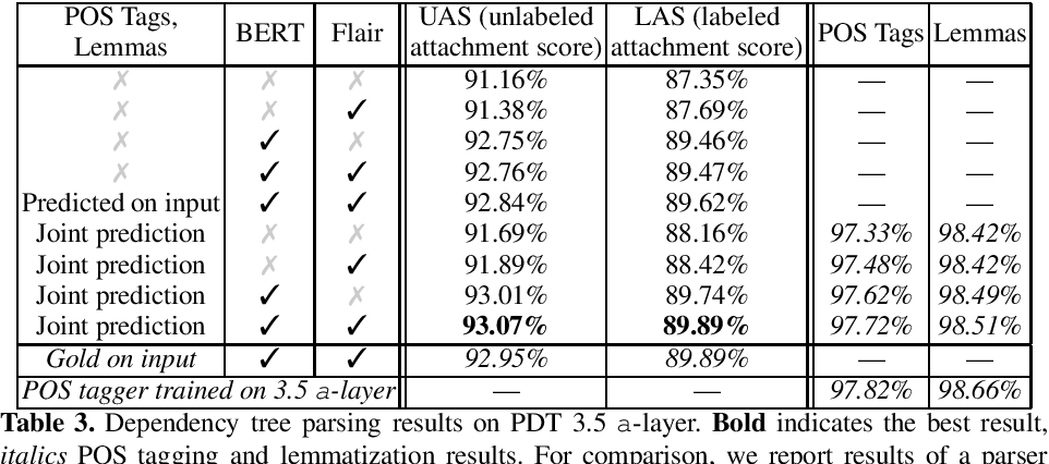 Figure 4 for Czech Text Processing with Contextual Embeddings: POS Tagging, Lemmatization, Parsing and NER