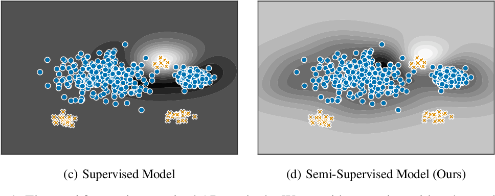 Figure 1 for Deep Semi-Supervised Anomaly Detection