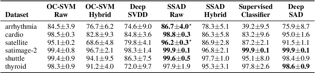 Figure 4 for Deep Semi-Supervised Anomaly Detection