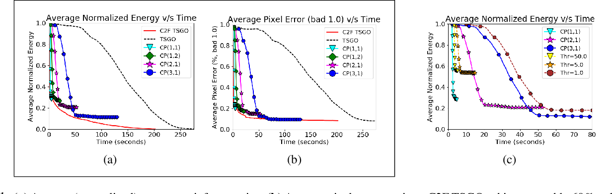 Figure 1 for Coarse-to-Fine Lifted MAP Inference in Computer Vision