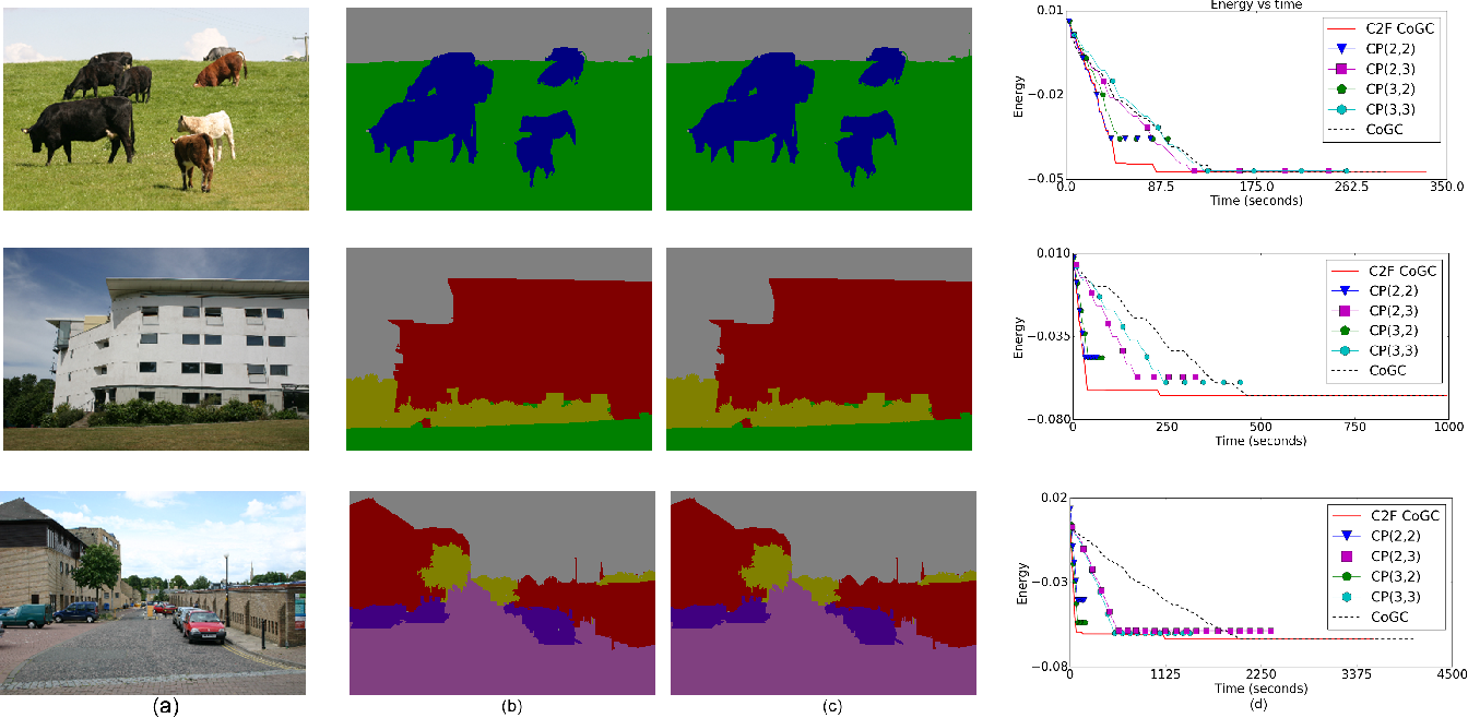 Figure 3 for Coarse-to-Fine Lifted MAP Inference in Computer Vision