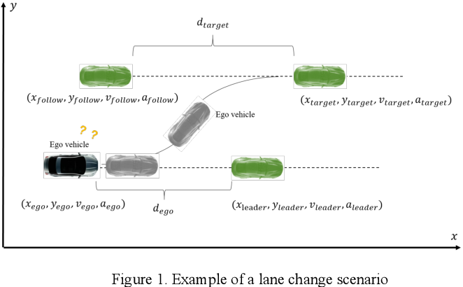 Figure 1 for Driving Decision and Control for Autonomous Lane Change based on Deep Reinforcement Learning