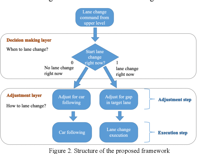 Figure 2 for Driving Decision and Control for Autonomous Lane Change based on Deep Reinforcement Learning