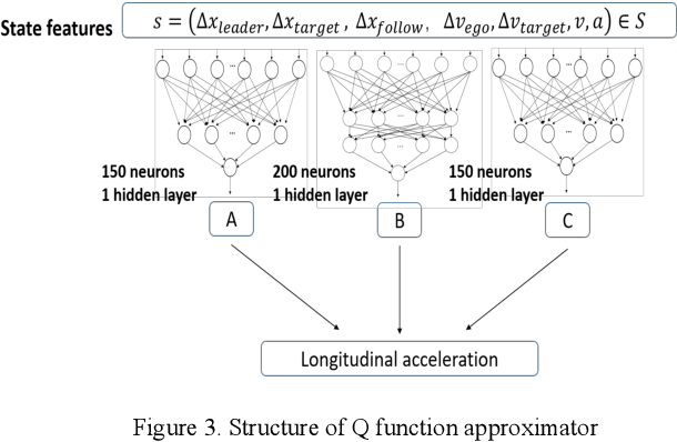 Figure 3 for Driving Decision and Control for Autonomous Lane Change based on Deep Reinforcement Learning