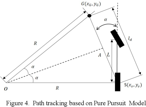 Figure 4 for Driving Decision and Control for Autonomous Lane Change based on Deep Reinforcement Learning
