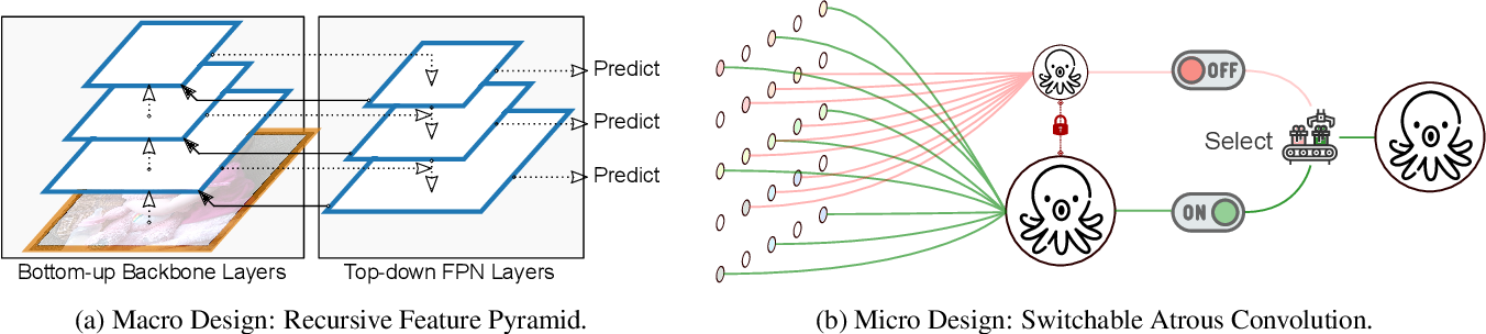 Figure 2 for DetectoRS: Detecting Objects with Recursive Feature Pyramid and Switchable Atrous Convolution