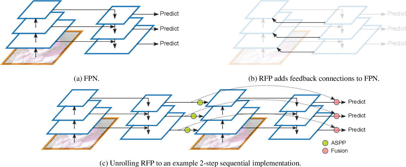 Figure 3 for DetectoRS: Detecting Objects with Recursive Feature Pyramid and Switchable Atrous Convolution