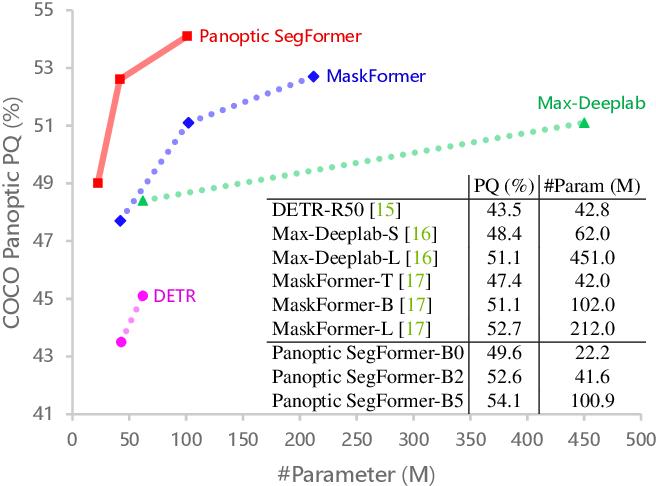 Figure 1 for Panoptic SegFormer