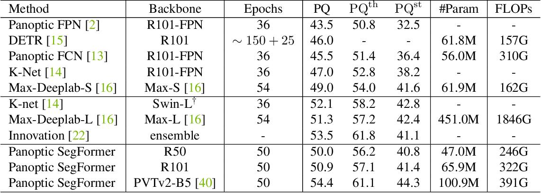 Figure 4 for Panoptic SegFormer