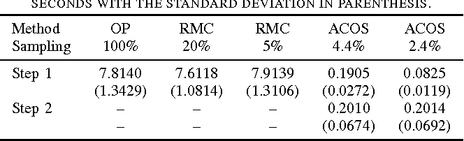 Figure 4 for Identifying Outliers in Large Matrices via Randomized Adaptive Compressive Sampling
