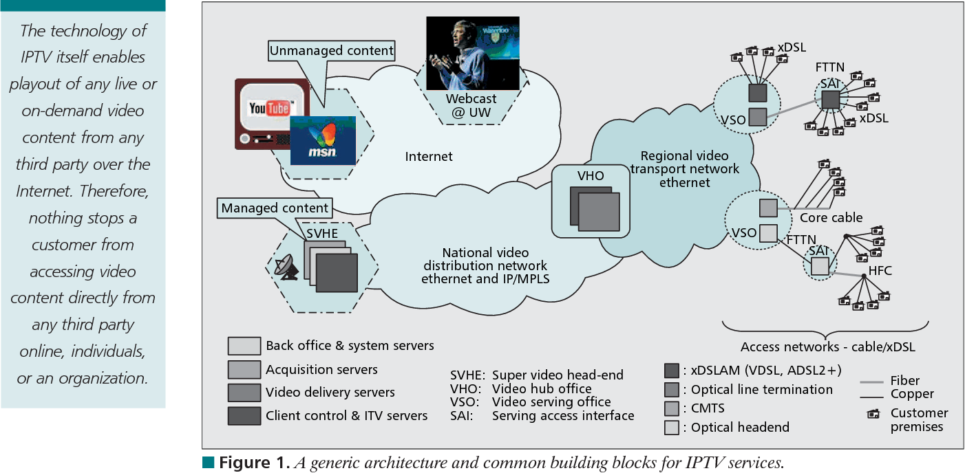 Iptv Over Wimax Key Success Factors Challenges And Solutions Wiring Diagram Advances In Mobile Multimedia Semantic Scholar