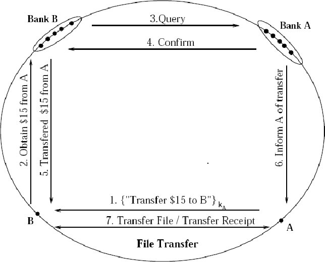 PDF] Currency management system: a distributed banking