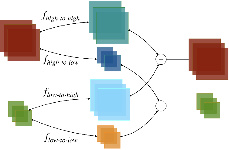 Figure 3 for Efficient Unpaired Image Dehazing with Cyclic Perceptual-Depth Supervision