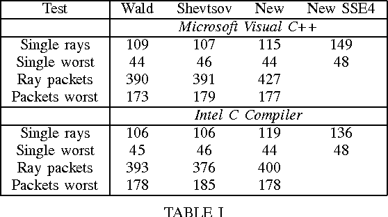 TABLE I EXPERIMENTAL RESULTS FOR MICROSOFT C COMPILER AND INTEL C COMPILER, FOR THE STATE-OF-THE-ART METHODS AND THE PRESENTED NEW METHOD. VALUES ARE IN MILLIONS OF TESTS PER SECOND.