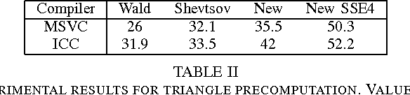 TABLE II EXPERIMENTAL RESULTS FOR TRIANGLE PRECOMPUTATION. VALUES ARE IN MILLIONS OF TRIANGLES PROCESSED PER SECOND.