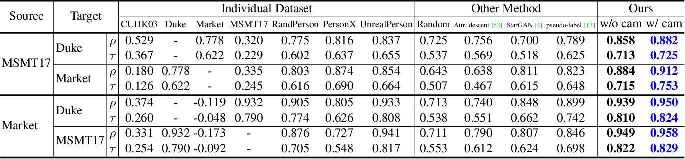 Figure 4 for Ranking Models in Unlabeled New Environments