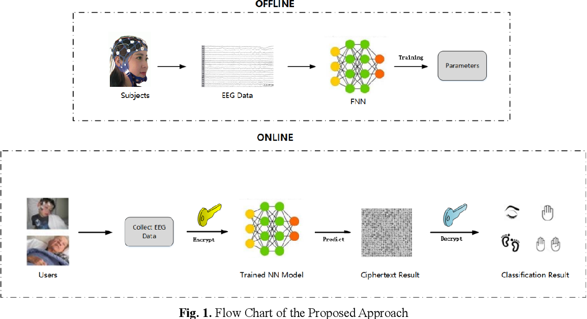 Figure 1 for Classification and Recognition of Encrypted EEG Data Neural Network
