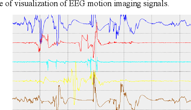 Figure 4 for Classification and Recognition of Encrypted EEG Data Neural Network