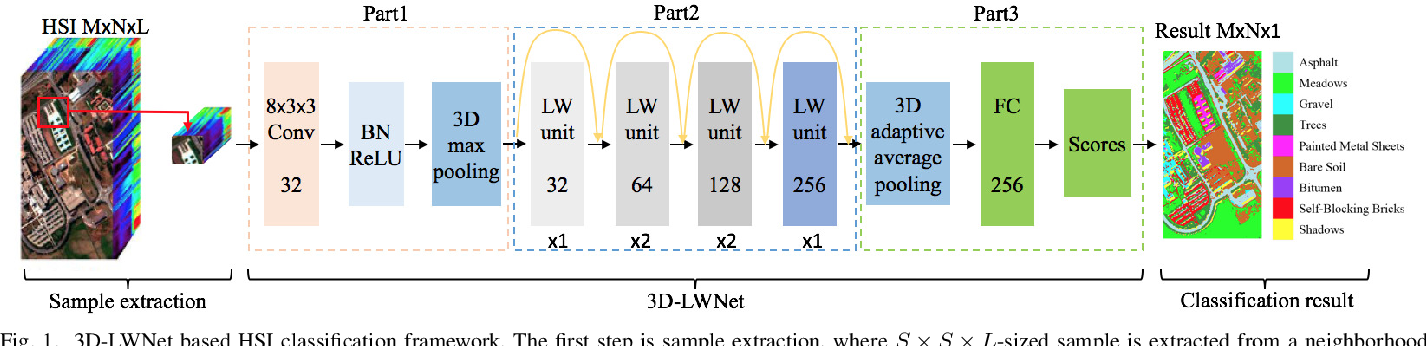 Figure 1 for Hyperspectral Classification Based on Lightweight 3-D-CNN With Transfer Learning
