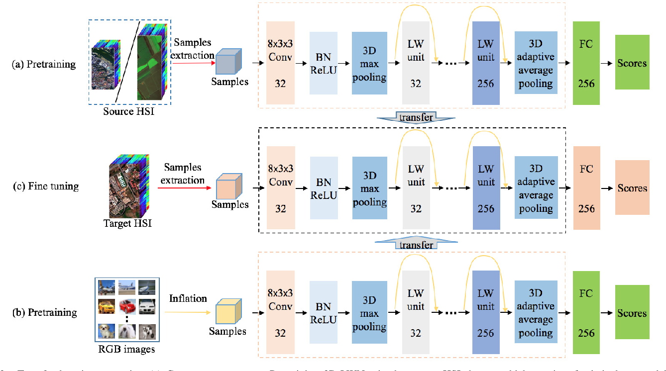 Figure 3 for Hyperspectral Classification Based on Lightweight 3-D-CNN With Transfer Learning