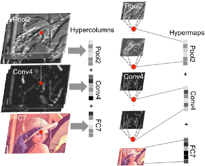 Figure 2 for Semantic Change Detection with Hypermaps