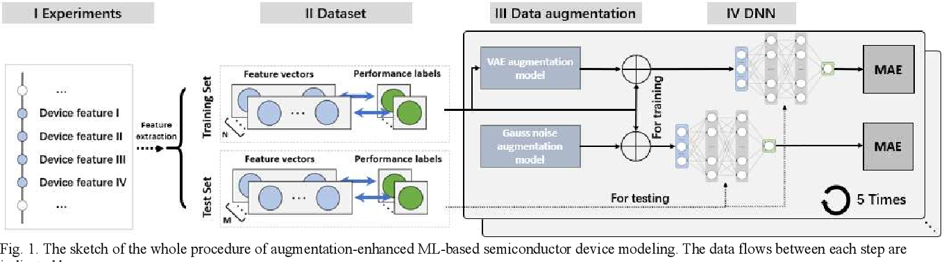 Figure 1 for Improving Machine Learning-Based Modeling of Semiconductor Devices by Data Self-Augmentation
