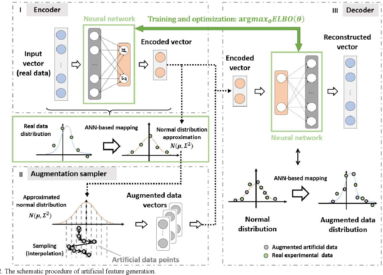 Figure 2 for Improving Machine Learning-Based Modeling of Semiconductor Devices by Data Self-Augmentation