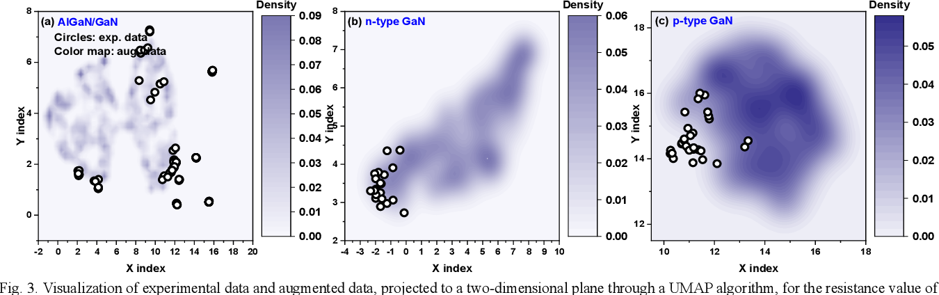 Figure 3 for Improving Machine Learning-Based Modeling of Semiconductor Devices by Data Self-Augmentation