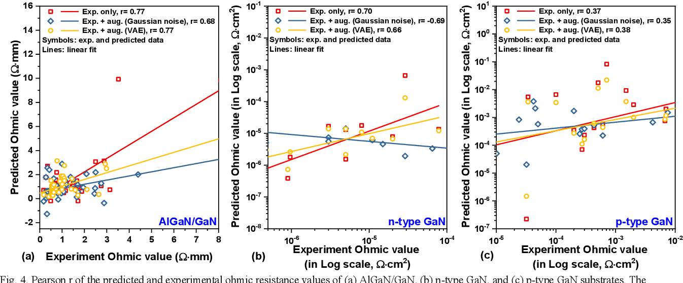 Figure 4 for Improving Machine Learning-Based Modeling of Semiconductor Devices by Data Self-Augmentation