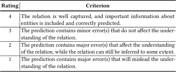 Figure 3 for Open Relation Modeling: Learning to Define Relations between Entities