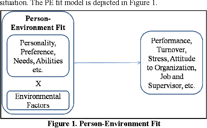 Figure 1 Person Environment Fit