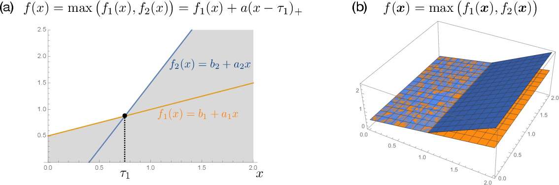 Figure 2 for A representer theorem for deep neural networks