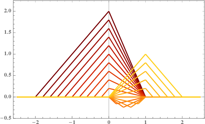 Figure 3 for A representer theorem for deep neural networks