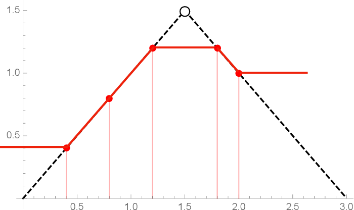 Figure 1 for A representer theorem for deep neural networks